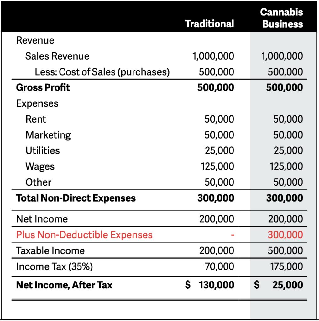 cannabis tax burden 280E